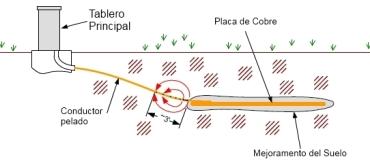 Celda por mejoramiento del suelo